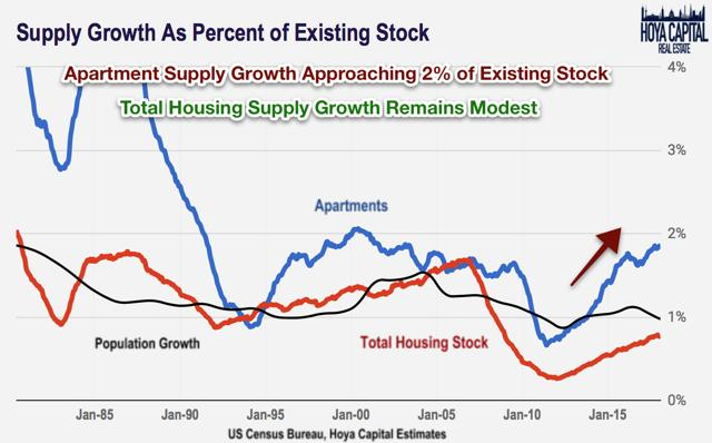 supply growth real estate