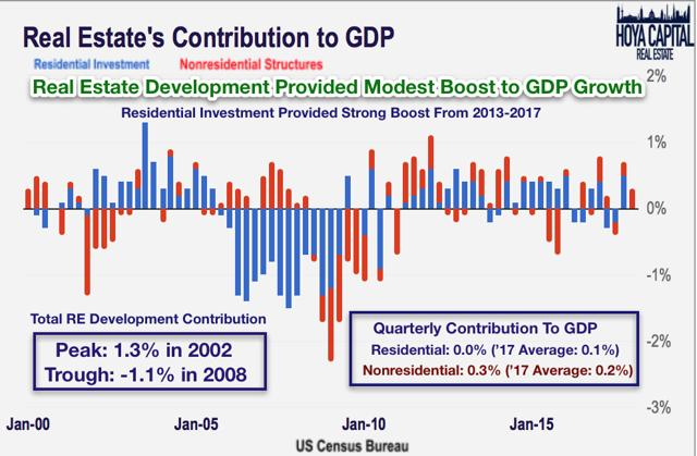real estate contribution GDP