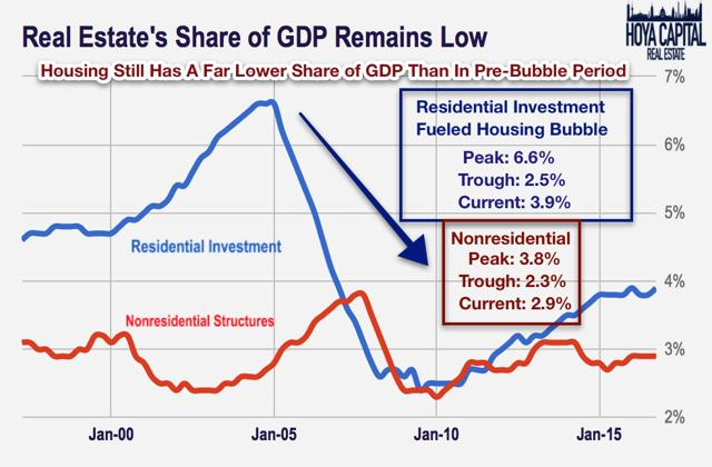 real estate share GDP