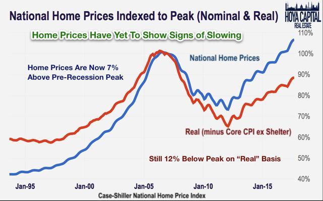 home prices peak