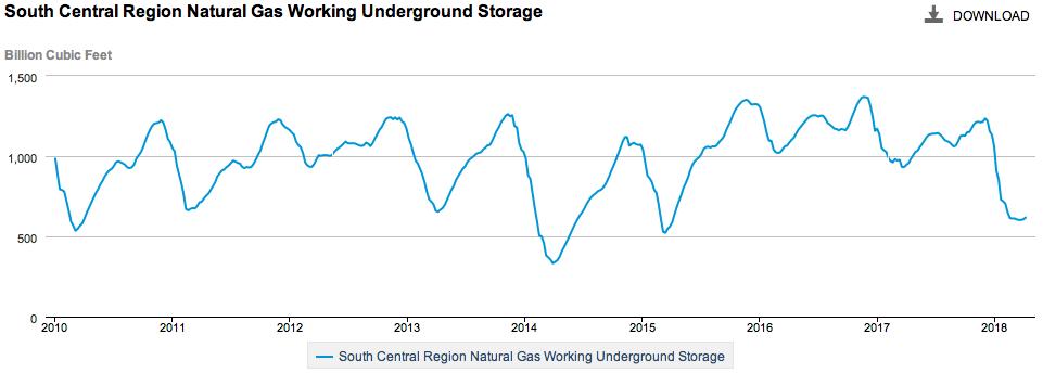Natural Gas Inventory Prediction