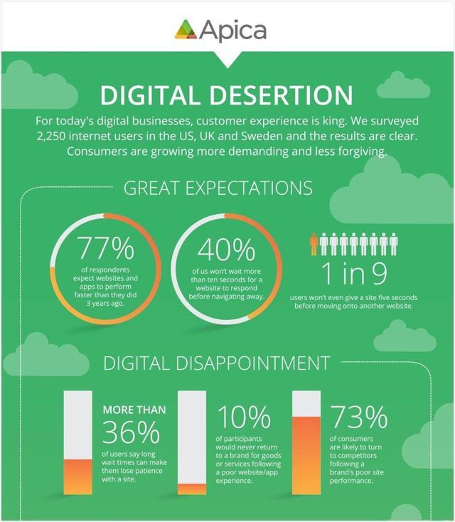 Mobile Digital Desertion