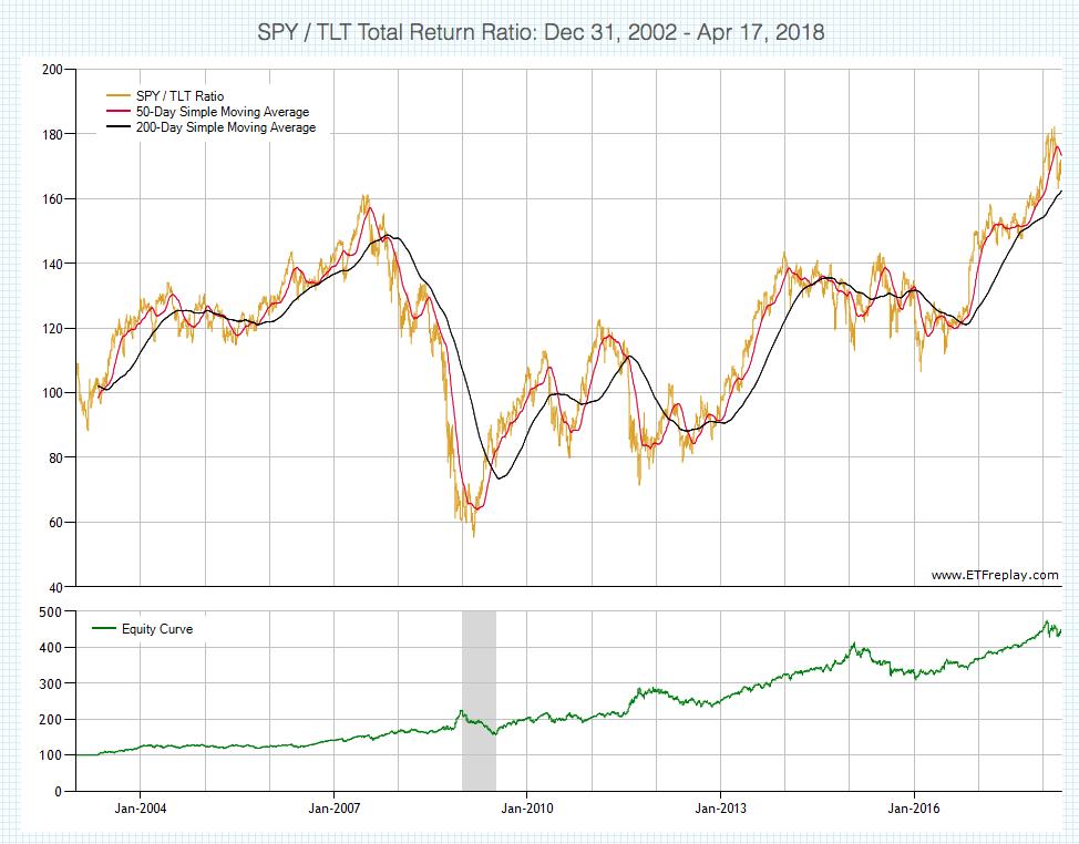 A Quantitative System For Timing Stocks And Bonds | Seeking