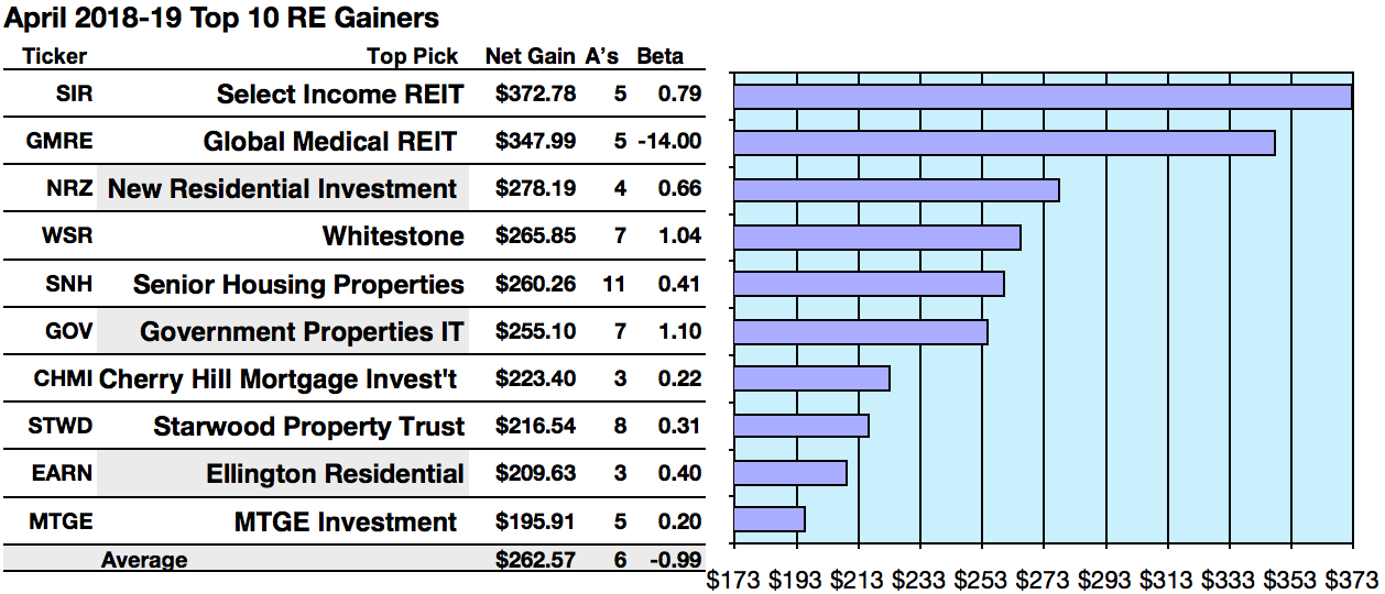 Reit Gainers Select Income Global Medical New Residential