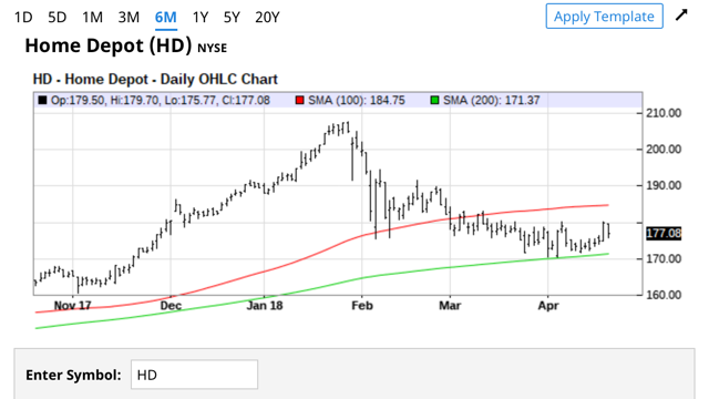 HD Simple Moving Averages