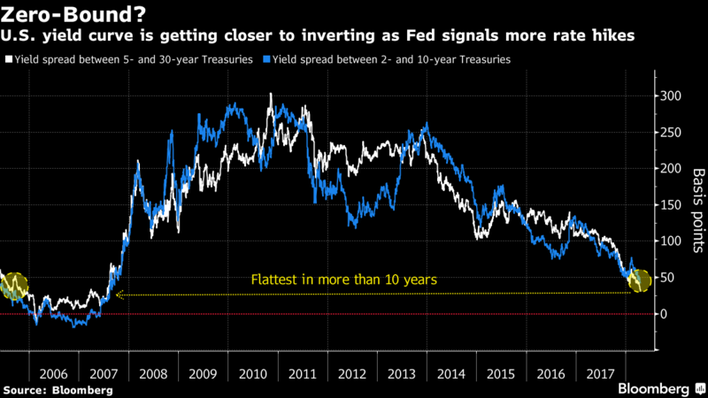 Yield Curve Inversion is Close