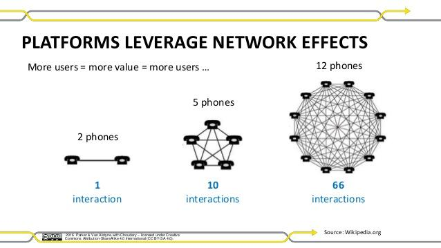 Image result for network effects