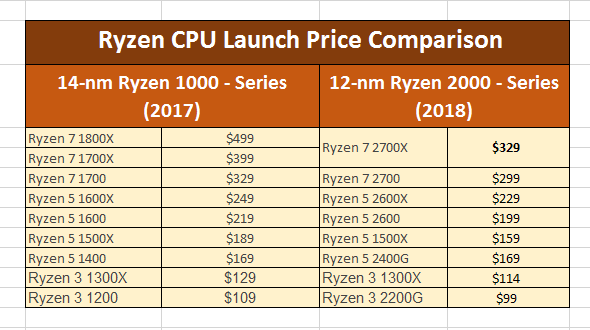 Watch Out Intel, AMD's New Ryzen Processors Are Cheaper And