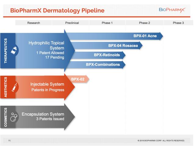 BiopharmX Pipeline