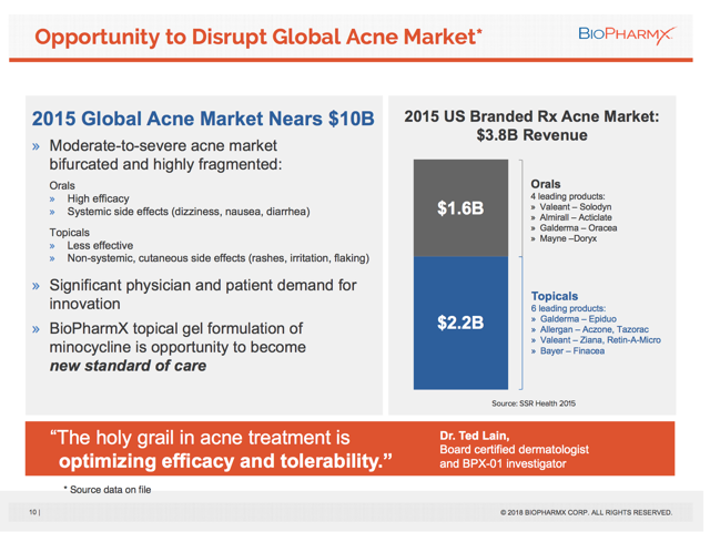 2015 Global Acne Market