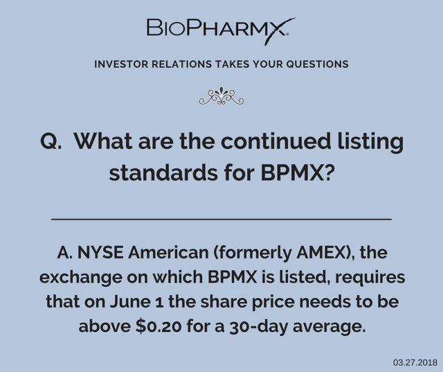 BiopharmX Continued Listing Standards