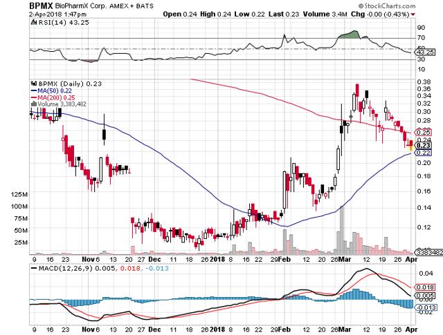 BPMX Stock Chart