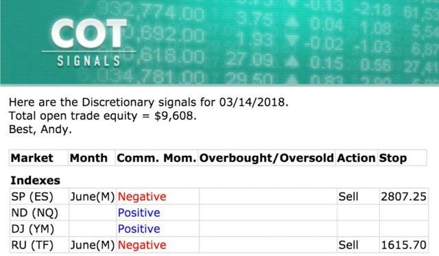 Stock index sell signals issued from our Discretionary COT Signals nightly email.