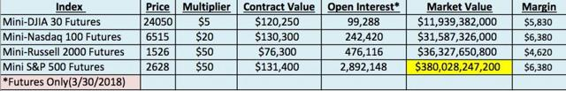 Stock index futures contract size and market values. The S&P 500 is still the king.