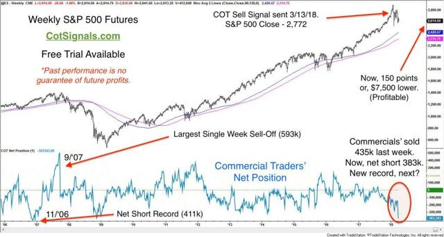 The weekly S&P 500 chart shows the most concerted commercial selling since the economic crash.