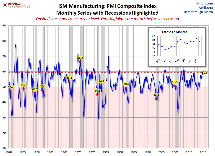 Markit Manufacturing PMI: 'Strongest Manufacturing Growth For 3 Years'
