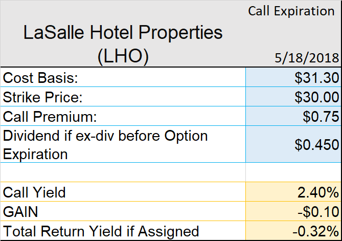 LaSalle Hotel Properties (LHO) EPS Estimated At $0.27