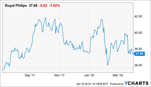 Has Philips' Healthcare Transformation Reignited Growth