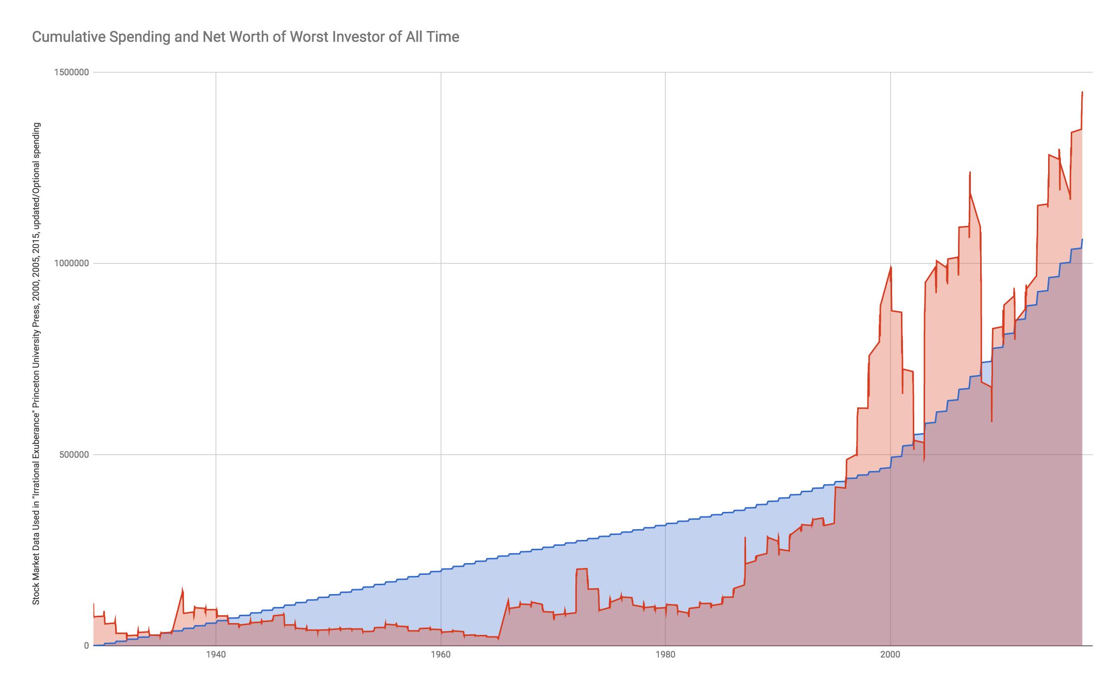 The. Worst. Investor. Ever. | Seeking Alpha