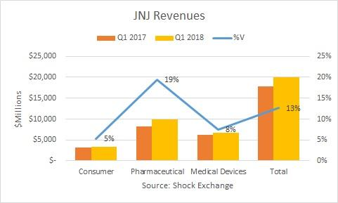 Traders Buy Shares of Johnson & Johnson (JNJ) on Weakness