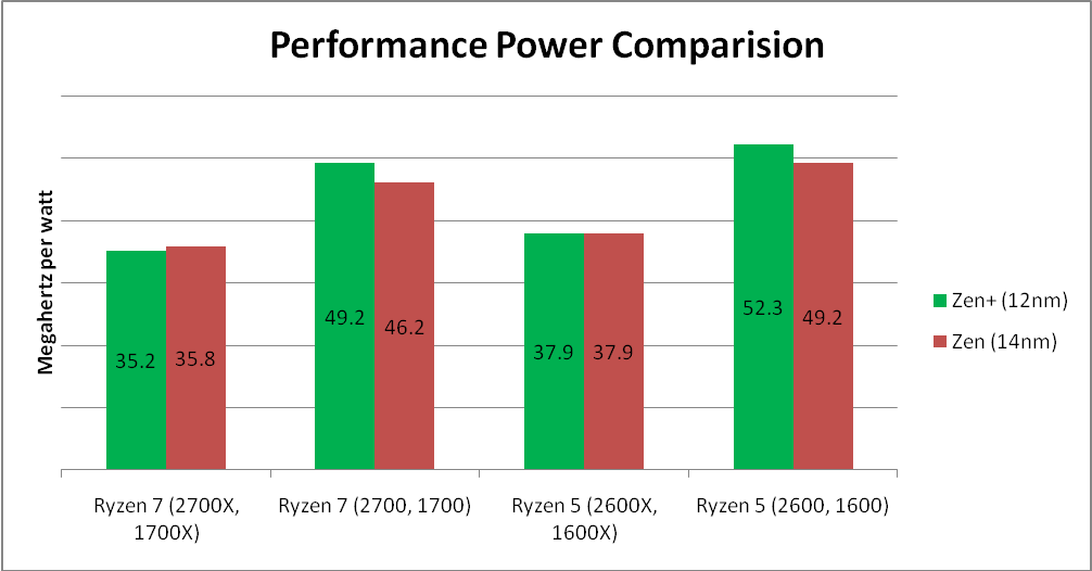 AMD: Here's Why You Shouldn't Ignore Zen+ - Advanced Micro