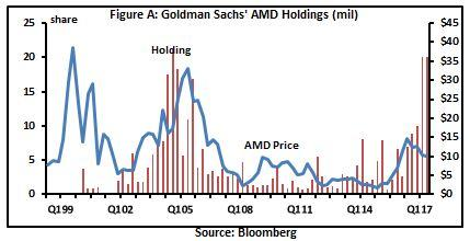 Advanced Micro Devices, Inc. (AMD) Receives $14.68 Average PT from Analysts