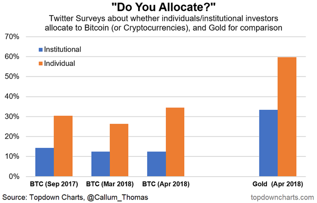 "Investor uptake of (i.e. allocations to) Bitcoin/Crypto-currencies is still substantially lower than that for gold.  Sentiment, futures positioning, and short interest seem consistent with at least a short-term bottom in the Bitcoin price.  Seasonality analysis seems to indicator a seasonal surge occurs around June, which is an interesting piece of information given what the other indicators are saying.  As a fun weekend activity I decided to dust off some of my various experimental Bitcoin (BTC-USD) market indicator charts to see if they can help shed any light on the outlook for Bitcoin prices. Adding to the mix this time is a look at 2018 trading YTD in the context of the average seasonal trading pattern, and a survey on investor allocations to Bitcoin and cryptocurrencies. We also review some of the charts I previously introduced (short interest, search sentiment, and speculative futures positioning). All up the charts appear to be consistent with at least a short-term bottom - and without knowing anything else a slight bullish medium term bias. (albeit please read the disclaimer at the end!).  The key observations and conclusions on the Bitcoin and the price outlook are:  -Investor uptake of (i.e. allocations to) Bitcoin/Crypto-currencies is still substantially lower than that for gold.  -Sentiment, futures positioning, and short interest seem consistent with at least a short-term bottom in the Bitcoin price.  -Seasonality analysis seems to indicator a seasonal surge occurs around June, which is an interesting piece of information given what the other indicators are saying.  1. Asset Allocation - Where Does Bitcoin Fit? Here's some interesting perspective on the uptake of cryptocurrencies as an asset class by investors. It's a not entirely scientific approach, like my weekly sentiment survey it simply asks my followers on Twitter (most are investors or market watchers in some capacity) whether they allocate to cryptocurrency in their portfolio - and whether they are individual or institutional investors.  The results show apparently just over 10% of institutional investors are allocating to crypto, whereas in the latest survey just over 30% of individuals are. I asked the same question for gold - to provide a comparison, and it seems 3 times as many institutional investors allocate to gold, and about twice as many individuals do. So it gives you some idea of where investors' thinking is around the role of cryptocurrencies in a portfolio.    2. Bitcoin - Google Search Trends Sentiment Indicator: Speaking of investor perceptions, or more specifically on the issue of sentiment, the chart below shows a composite of Google trends ratings for various search terms (such as ""invest in Bitcoin"", bitcoin mining, buy bitcoin, etc). There has been a sharp drop-off in interest, for perhaps obvious reasons. I wonder how far this indicator would need to go before a medium-term bottom is established in the Bitcoin price - perhaps it needs to go all the way back to pre-bubble levels...    3. Bitcoin Trust - Stock Sold Short: Another sentiment-type indicator is the percentage of stock in the Bitcoin investment trust (OTCQX:GBTC) which has been sold short. When this indicator spikes it represents substantial bearishness on Bitcoin (as traders attempt to profit from falling prices by selling short), it also represents potential future buying power as those who have sold stock short eventually need to cover their positions by buying the stock back. I think the fact that this indicator spiked and then rolled over is a powerful signal - in hindsight it called the short-term bottom in price.    4. Bitcoin Futures Positioning: The speculative futures positioning indicator for Bitcoin, still very much nascent (only just over 4 months of data) seems to show what technical analysts call ""bullish divergence"" - price makes lower lows as net speculative shorts trended upwards (i.e. got less short). Bullish divergence can be a great way to pick turning points, and at least short-term a potential turning point has been established.    5. Bitcoin Price Seasonality: I talked briefly about seasonality in the article ""5 More Charts on the Outlook for Bitcoin prices"", so I wont labor on it again, but for reference, the charts below show the overall seasonal pattern across the 2012-17 daily trading history, and also excluding the particularly exceptional years 2013 and 2017. The methodology is simply to calculate the average daily percent change in price by business day and then this is applied to a base of 100 = 1 Jan. There seems to be a seasonal pickup in June/July. I'm not sure why.    6. Seasonality in 2018: Looking again at seasonality, using the ex 13/17 series, the 2018 experience seems to be somewhat in line with the overall pattern (not looking to match up the magnitude because I am more interested in the pattern of movement - so no I am not predicting it goes to 20k, I don't know where it will end up!). So the question that should be on any crypto-investors mind is will June see the same seasonal surge? Time will tell, but here is a lesson from the stock market where seasonality is a well-established and widely researched phenomenon: seasonality doesn't always work, and has a habit of breaking down when you need it the most! So use it as another piece in the overall puzzle, but be wary of relying on it.    --  Disclaimer: I do not own Bitcoin or any other Crypto-currency, and have not ever, and do not have any intention to purchase in the immediate term. This analysis is provided as-is, and attempts to apply some of the traditional financial market analysis techniques and extend some of my market models from currency/stock markets to this emerging asset class, basically as a public service. It is not advice, an offer, or a recommendation. So take this analysis with a grain of salt. Feedback is welcome.  --  Disclosure: I/we have no positions in any stocks mentioned, and no plans to initiate any positions within the next 72 hours.  I wrote this article myself, and it expresses my own opinions. I am not receiving compensation for it. I have no business relationship with any company whose stock is mentioned in this article.  Editor's Note: This article covers one or more stocks trading at less than $1 per share and/or with less than a $100 million market cap. Please be aware of the risks associated with these stocks."