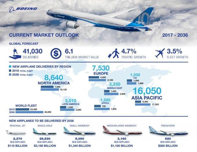 Figure 1: Infograph Boeing current market outlook (Source: Boeing)