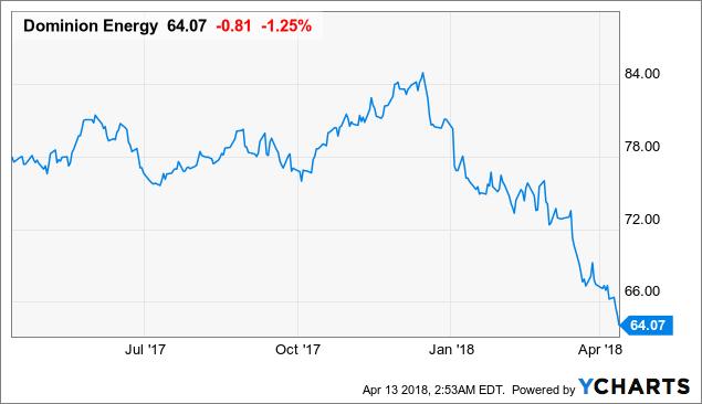John S March Dividend Income Tracker Retirement Accounts