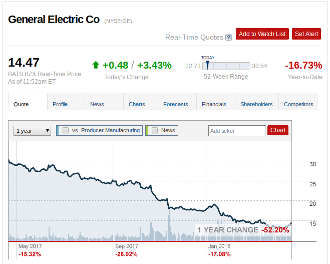 General Electric Company (GE) Trading at $14.54 after Raise
