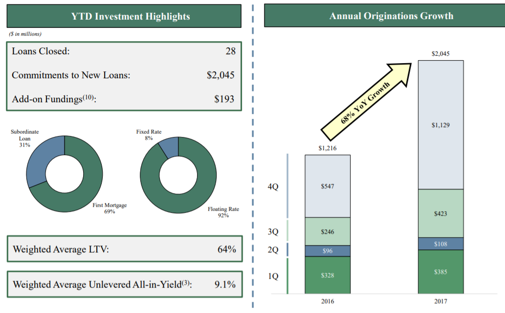 Apollo Commercial Real Estate Finance, Inc. (ARI)