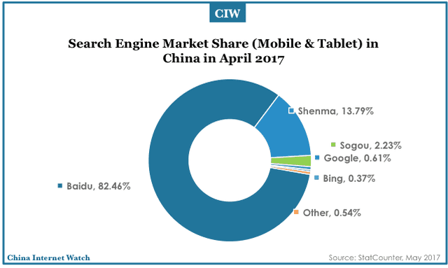Image result for baidu market share