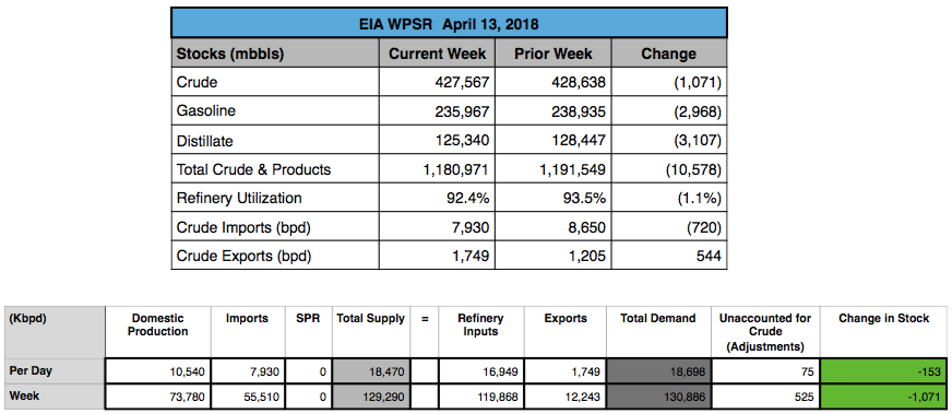 Open Insights: EIA's Weekly Petroleum Report (041318