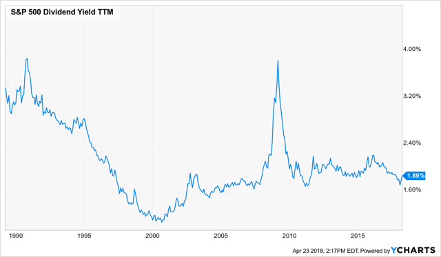 S&P 500 Dividend Yield Chart