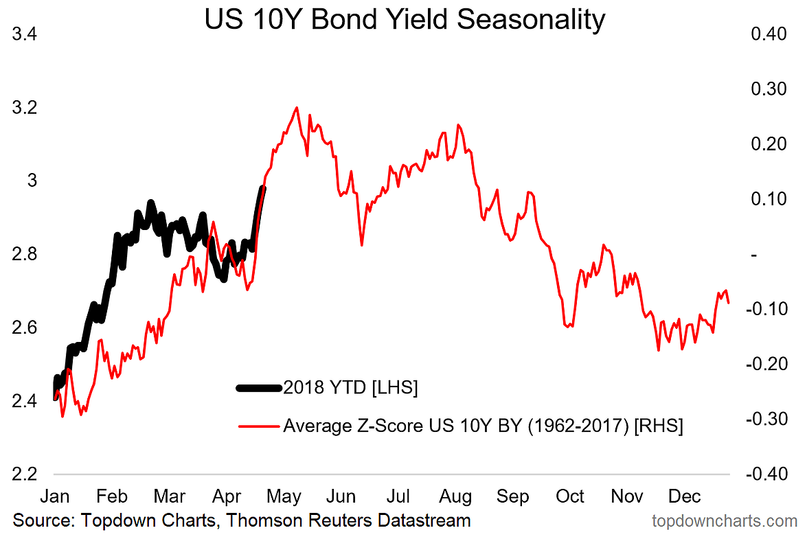 Market stability concerns as United States 10-year treasury yields inch towards 3%