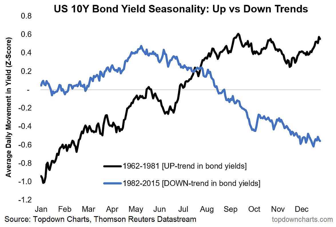 Market stability concerns as USA 10-year treasury yields inch towards 3%