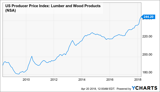 Chart Us Producer Price Index Lumber And Wood Products Data By Ycharts