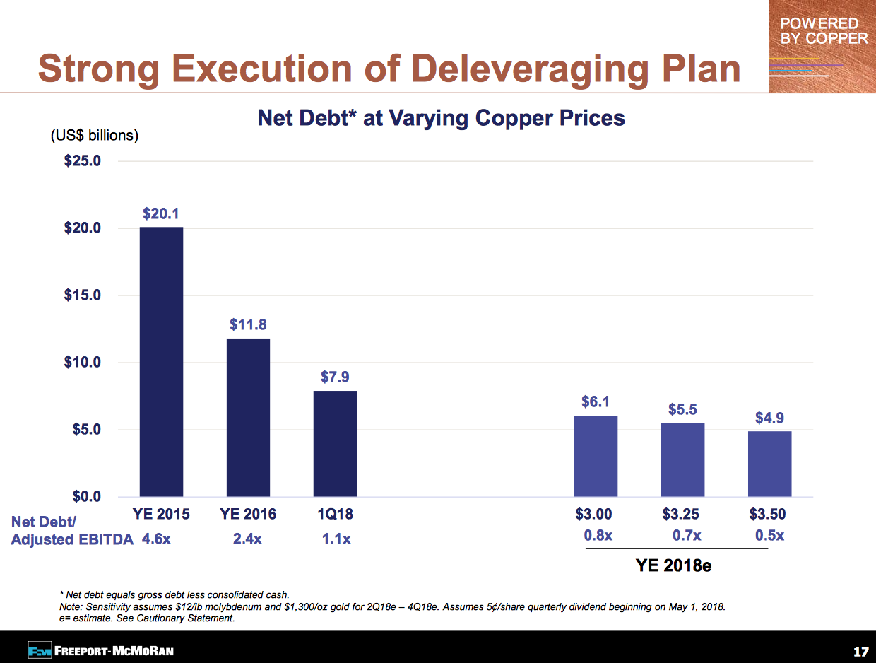 Freeport Mcmoran Copper & Gold Inc (NYSE:FCX): Negative Stock Sentiment at 0.92