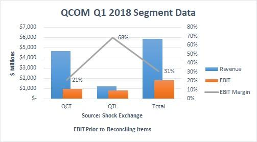 Summary of QUALCOMM Incorporated (NASDAQ:QCOM) Ratings