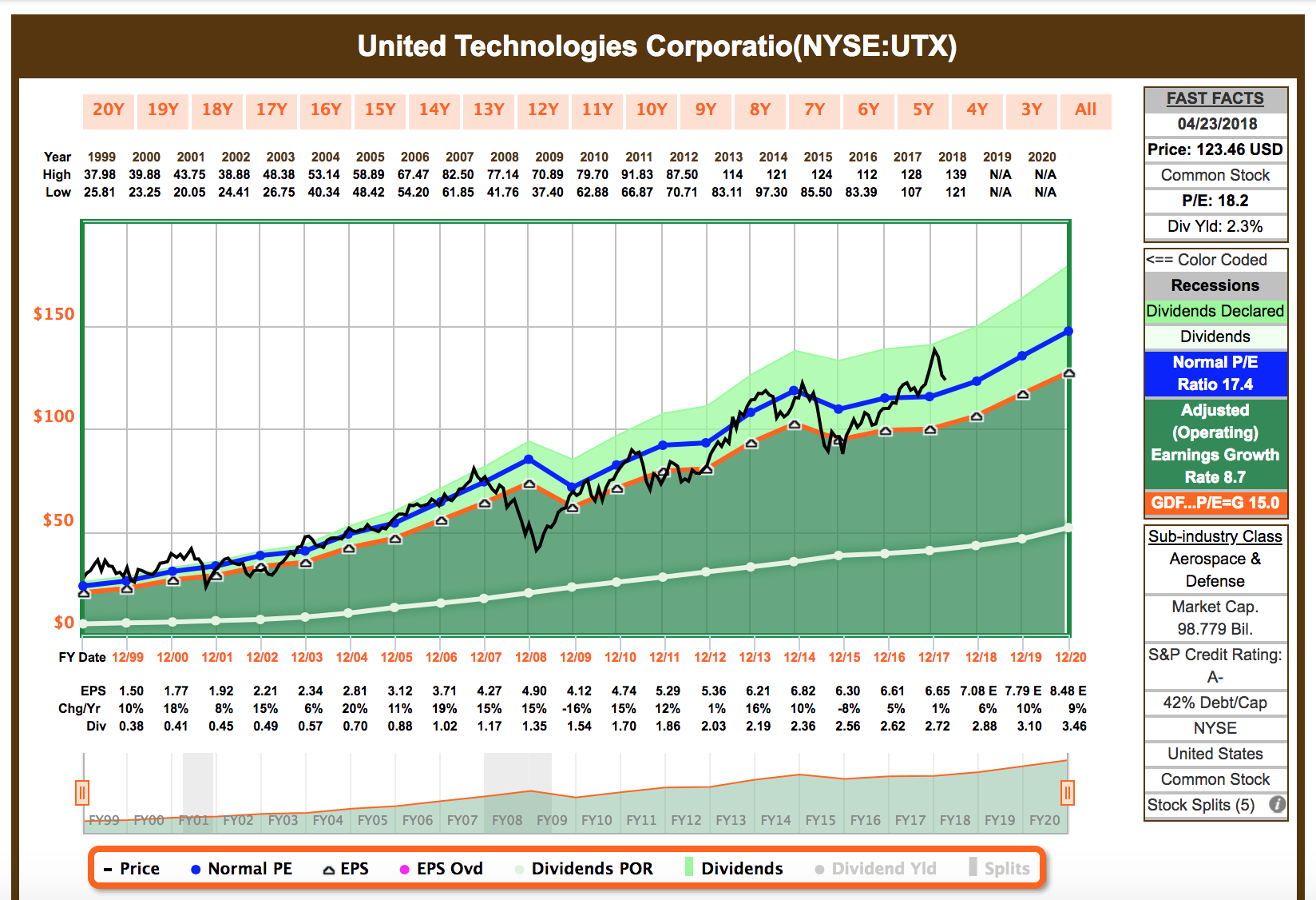 Utx Is Slated To Post Its Best Top Line Growth In Years So I M Not Sure If This A Fair Valuation Anything Think The Company Deserves