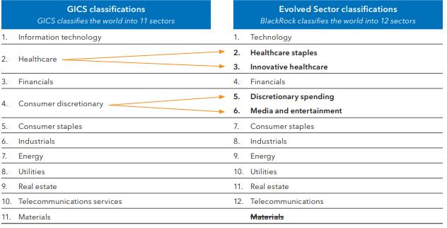 iShares Evolved Sector Allocation ETFs