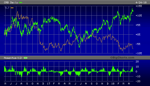 CRB Index vs. 20+ Year Treasury Bond ETF
