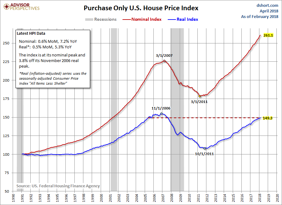 Fhfa Home Price Index