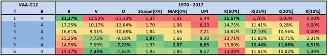 Keller Ratio Table