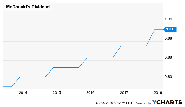 McDonald's (NYSE:MCD) Downgraded to Hold at Vetr