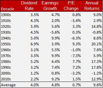 bogle equity return table
