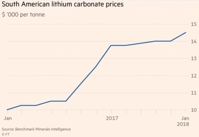 A New Lithium War Is About To Begin | Seeking Alpha