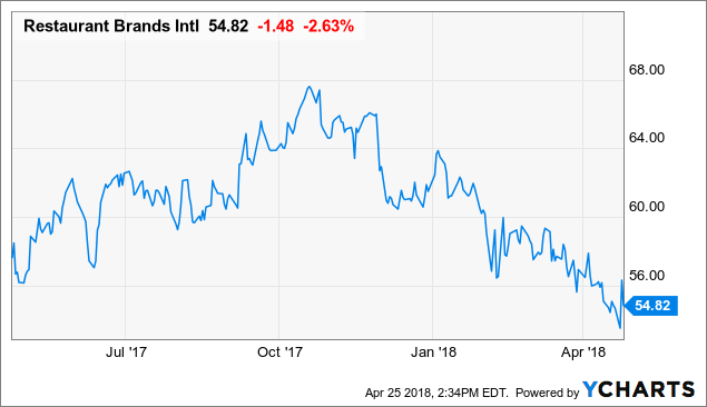 Restaurant Brands International Inc. (NYSE:QSR) Buckles Under The Trend Lines