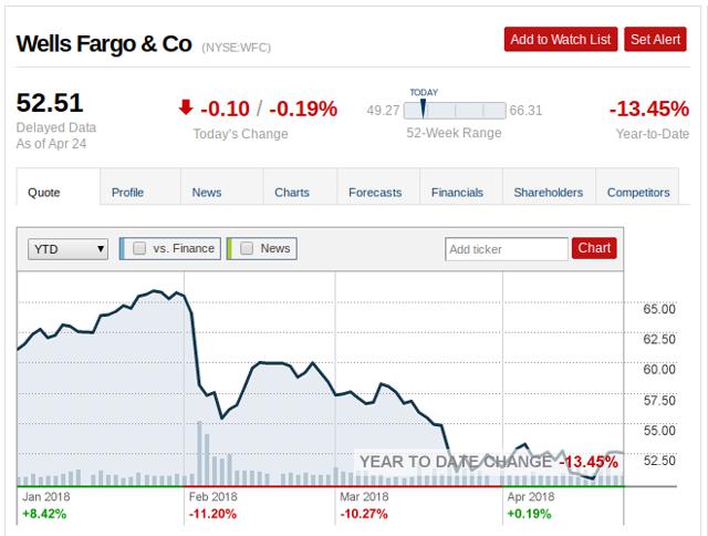 Wells fargo option trading levels