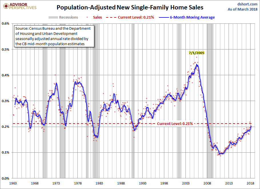 US New Home Sales Rose in March